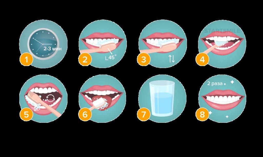 техника как чистить зубы